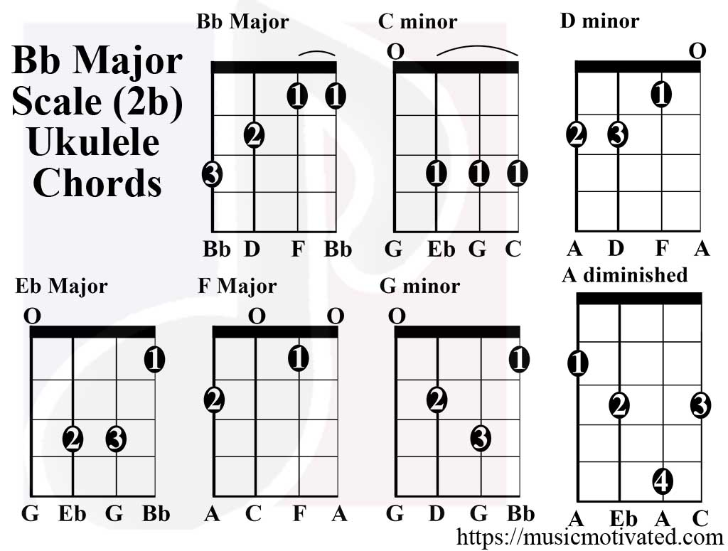 B Flat G Major