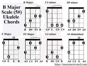 B Major scale charts for Ukulele