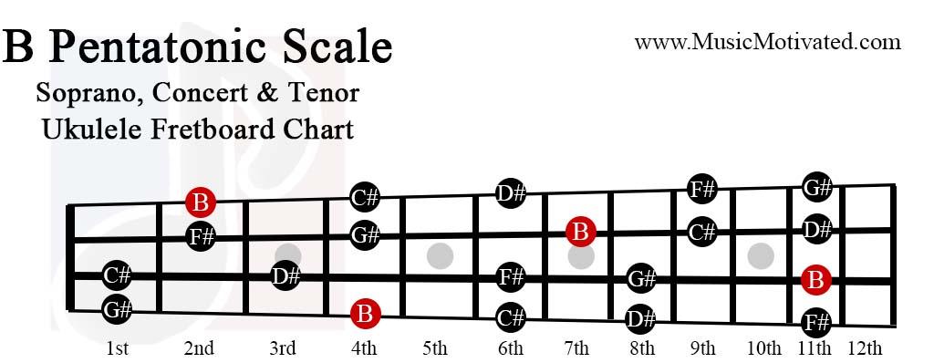 B Pentatonic scale charts for Ukulele