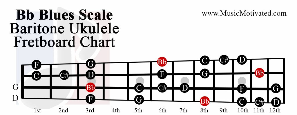 Bb Major Blues scale charts for Ukulele
