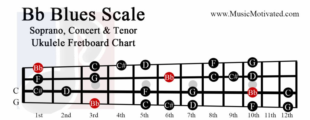 Bb Major Blues scale charts for Ukulele