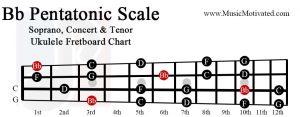 Bb Pentatonic scale charts for Ukulele