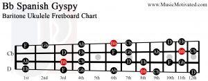 Bb Spanish Gypsy scale charts for Ukulele