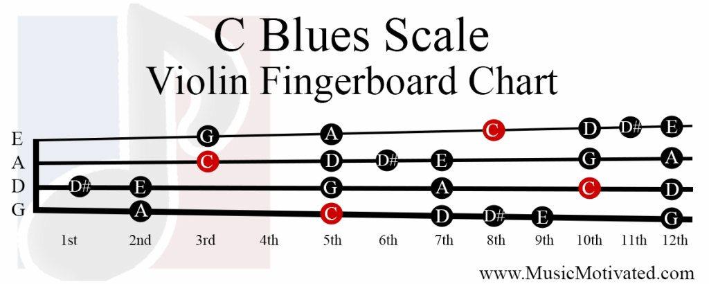 C Major Blues scale charts for Violin Viola Cello and