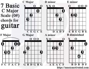 C Major & A minor scale charts for Guitar and Bass