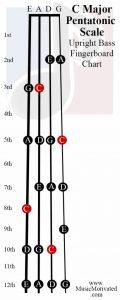 C Pentatonic scale charts for Violin Viola Cello and