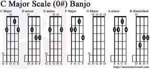 C Major & A minor scale charts for Banjo