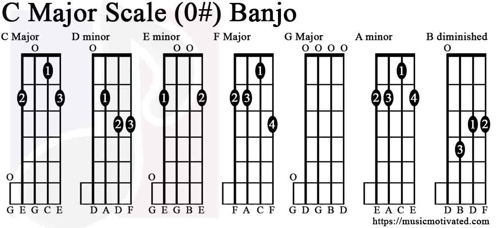 C Major scale charts for Banjo