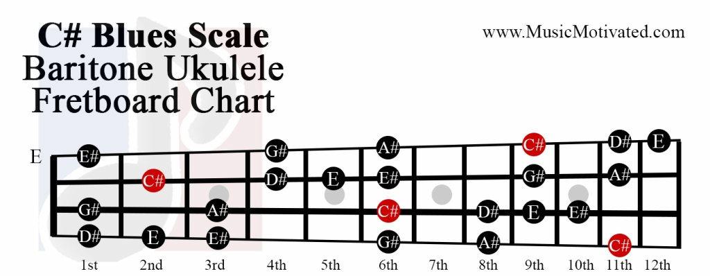 C# Major Blues scale charts for Ukulele