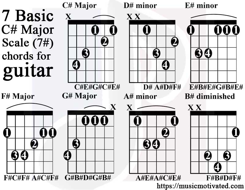 C# Major scale charts for Guitar and Bass