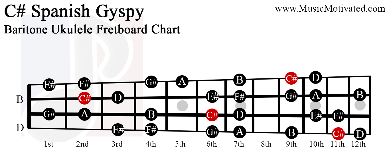 C# Spanish Gypsy scale charts for Ukulele