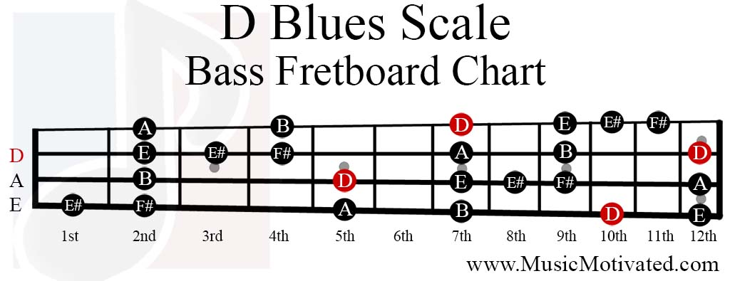 D Blues scale charts for Guitar and Bass