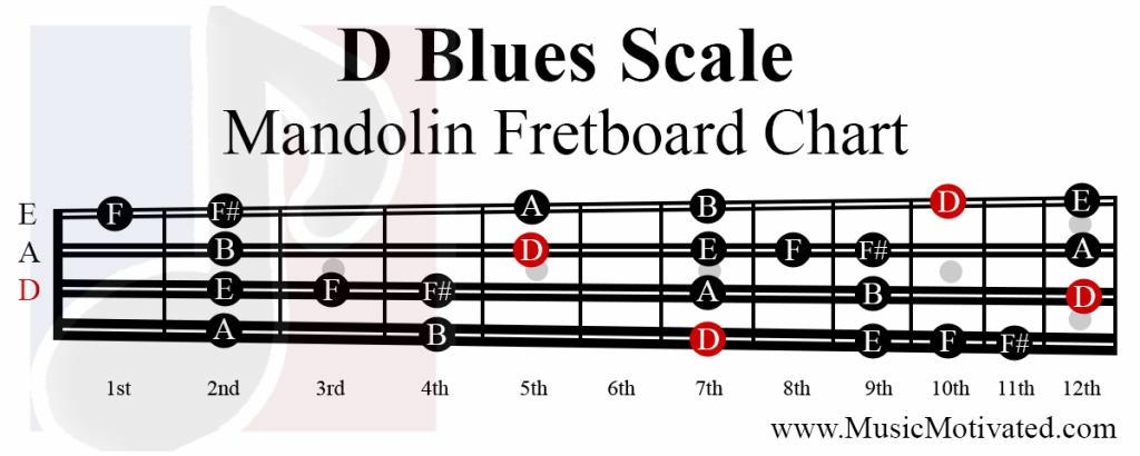 D Major Blues scale charts for Mandolin