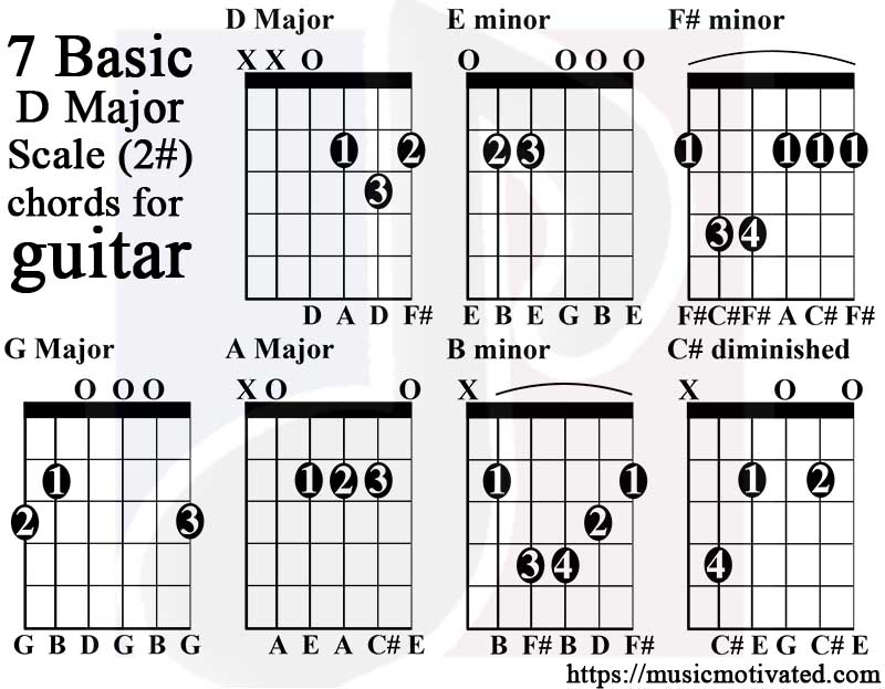 D Major scale charts for Guitar and Bass