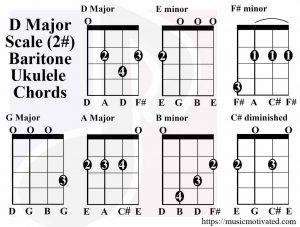 D Major scale charts for Ukulele