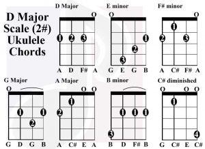D Major scale charts for Ukulele