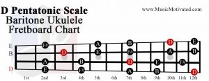 D Pentatonic scale charts for Ukulele