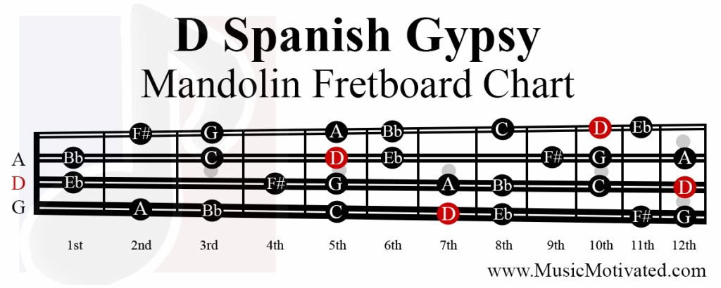 D Spanish Gypsy scale charts for Mandolin