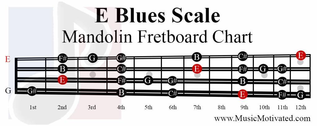 E Major Blues scale charts for Mandolin