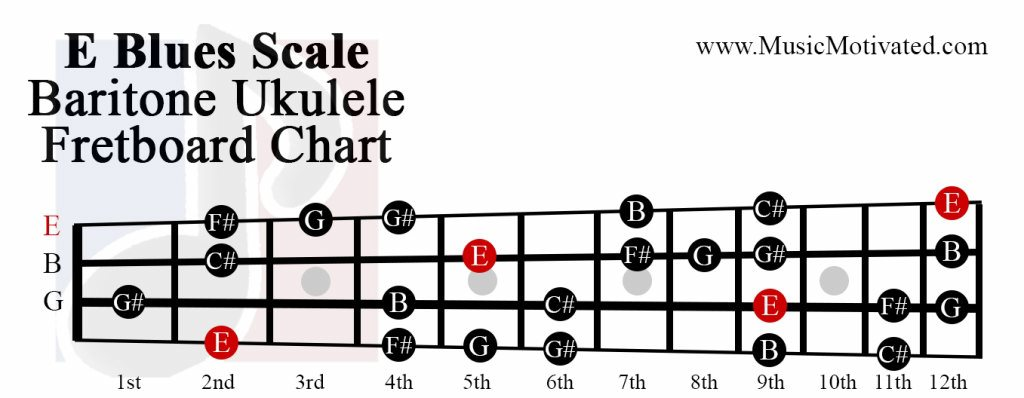 Mandolin Wiring Diagrams   ndforesight.co on
