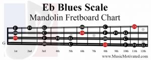Eb Major Blues scale charts for Mandolin