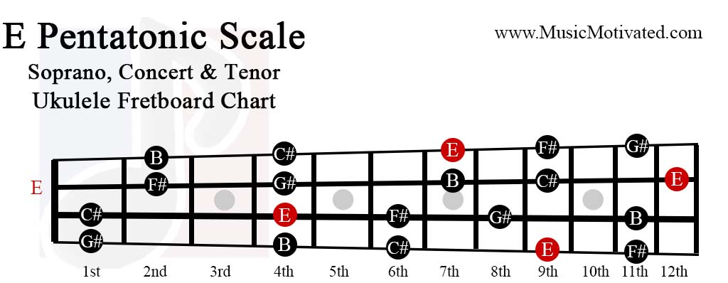 E Pentatonic scale charts for Ukulele