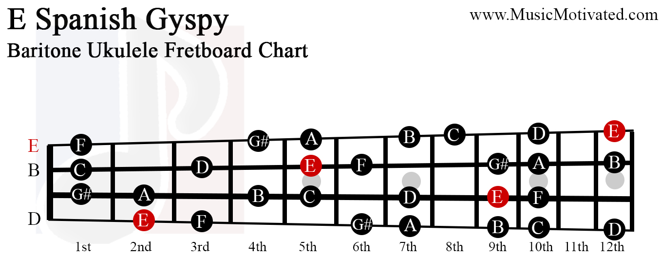 E Spanish Gypsy scale charts for Ukulele