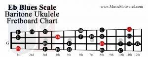 Eb Major Blues scale charts for Ukulele