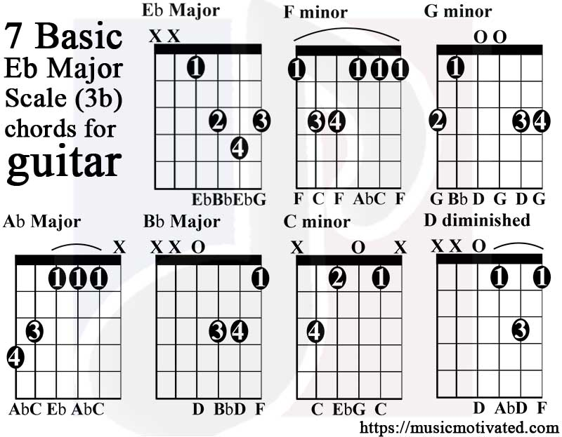 Guitar Lessons Now Stephan Nesrallah Guitar Scale Charts