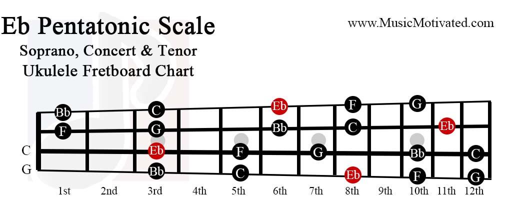 Eb Pentatonic scale charts for Ukulele