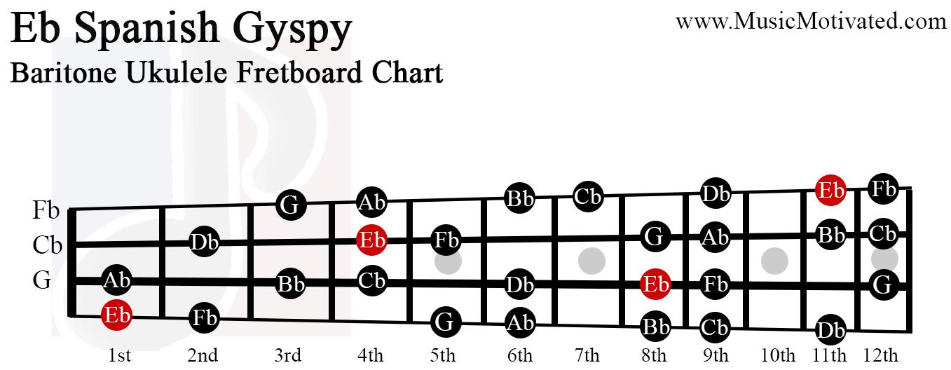 Eb Spanish Gypsy scale charts for Ukulele