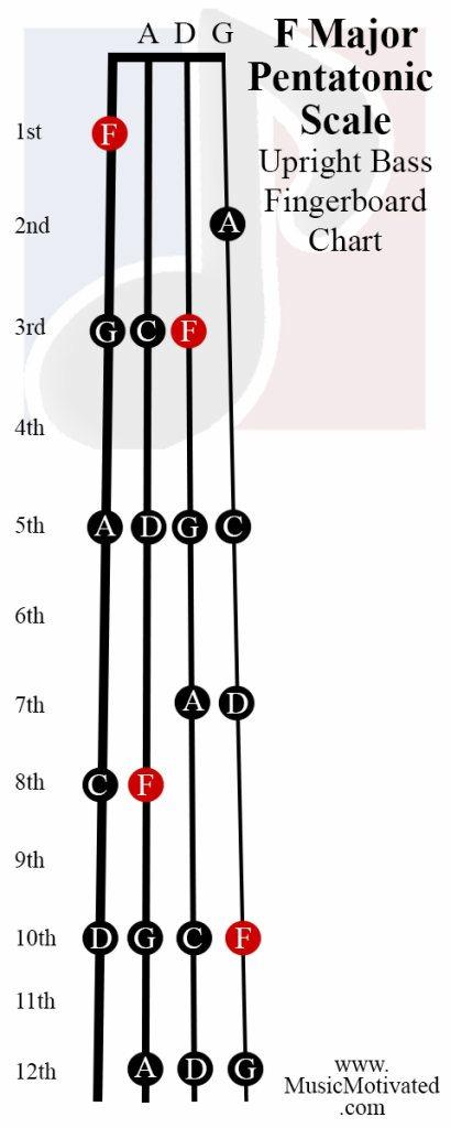 F Pentatonic scale charts for Violin Viola Cello and