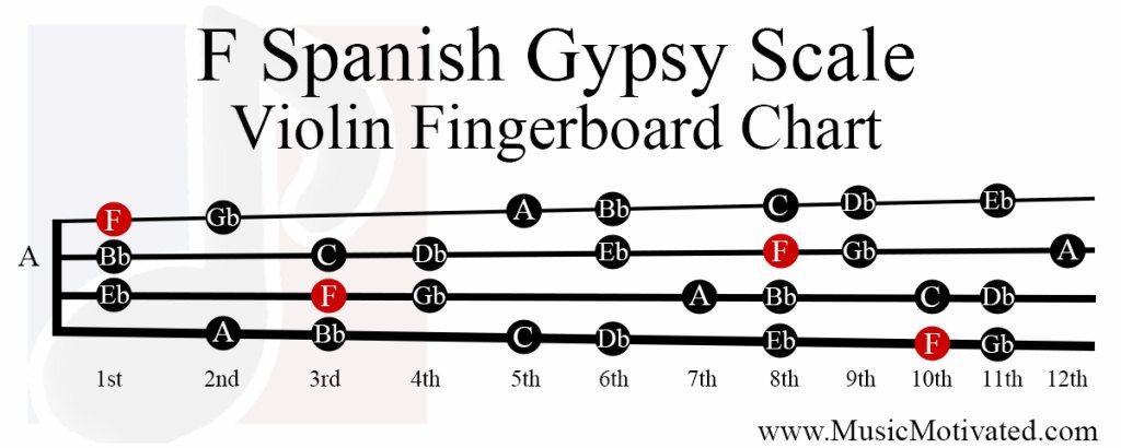 F Spanish Gypsy scale charts for Violin Viola Cello and