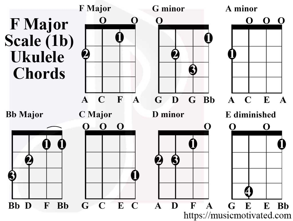 F Major Scale Charts For Ukulele