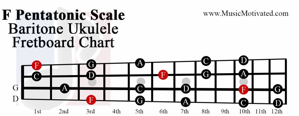 F Pentatonic scale charts for Ukulele