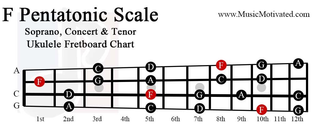 F Pentatonic scale charts for Ukulele