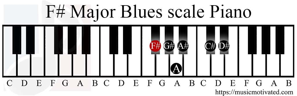C Sharp Minor Piano Chord Images - chord guitar finger position