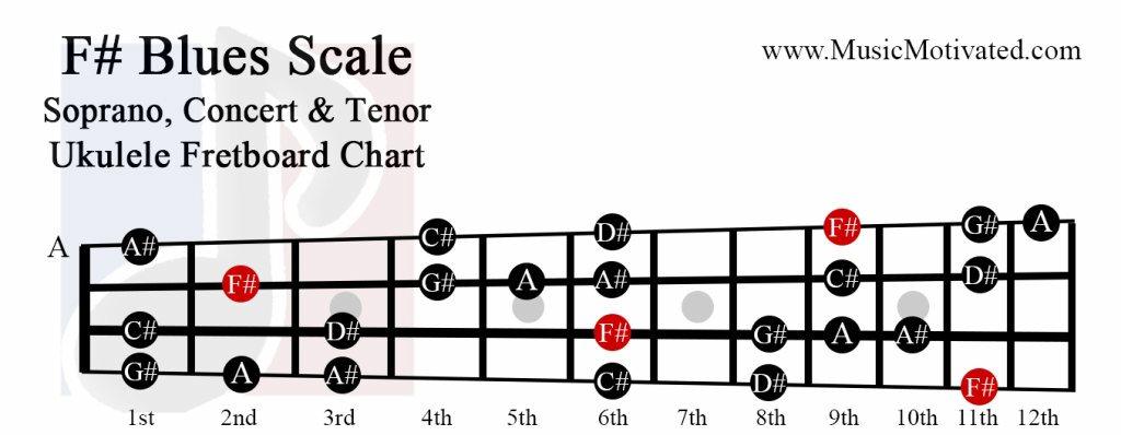 F# Major Blues scale charts for Ukulele
