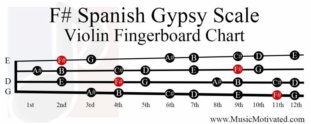 F# Spanish Gypsy scale charts for Violin Viola Cello and
