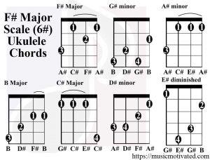 F# Major scale charts for Ukulele