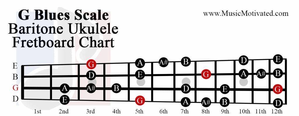 G Major Blues scale charts for Ukulele