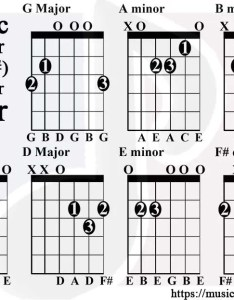 major scale guitar tabs basic chords also charts for and bass rh musicmotivated