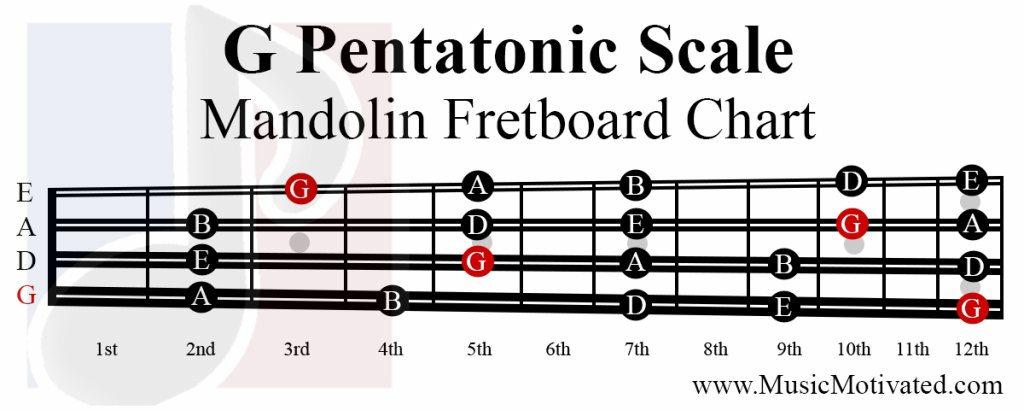 G Pentatonic scale charts for Mandolin