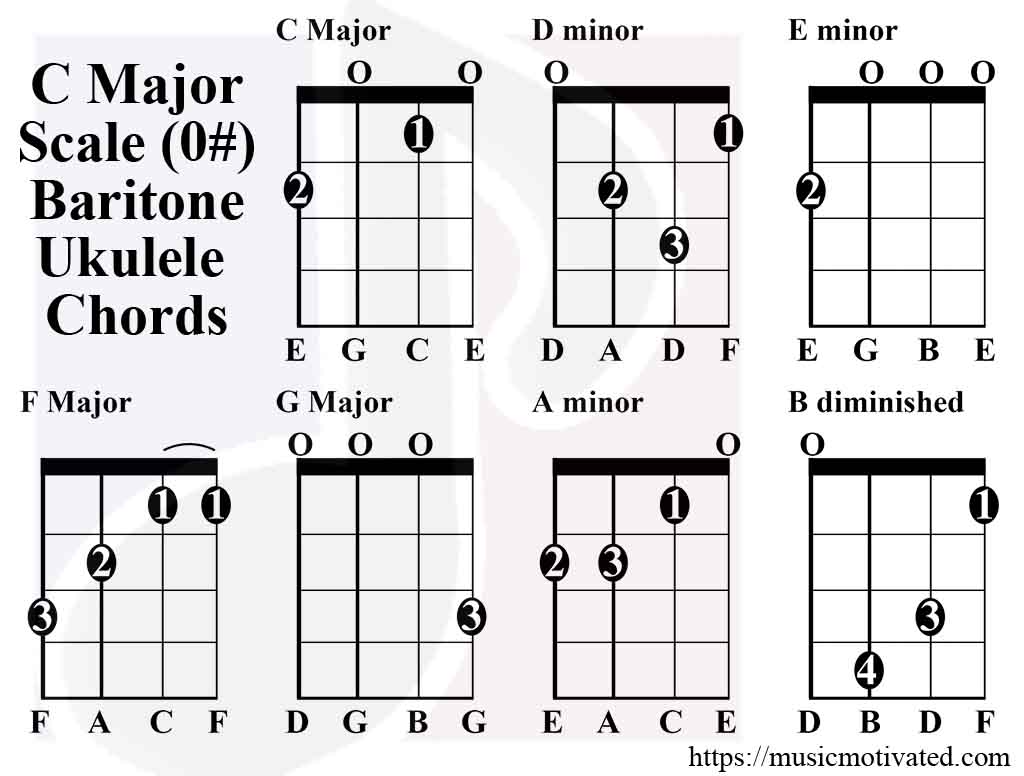 Major Scale Guitar Chords