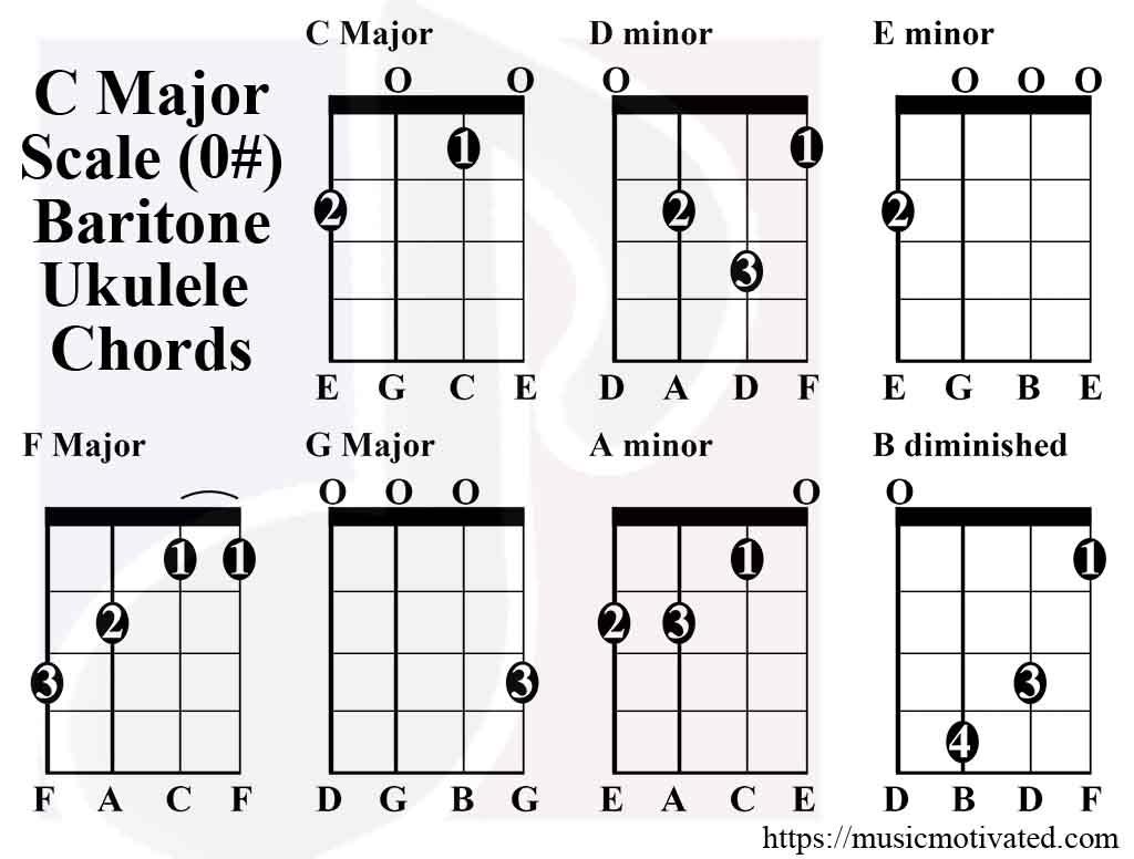 blank mandolin fretboard diagram aem wideband wiring modern pictures electrical