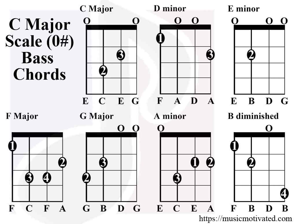 C Major Amp A Minor Scale Charts For Guitar And Bass