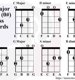 c major scale chords bass [ 1024 x 776 Pixel ]