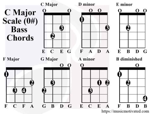 small resolution of c major scale chords bass