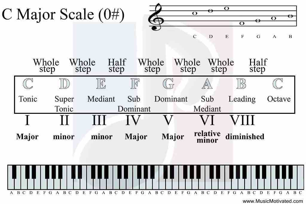 What are music scales?
