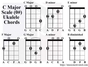 C Major & A minor scale charts for Ukulele